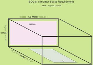 Faq bogolf india for Golf simulator room dimensions